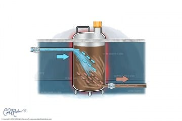 Water is added to the tank - Manufacturing Process